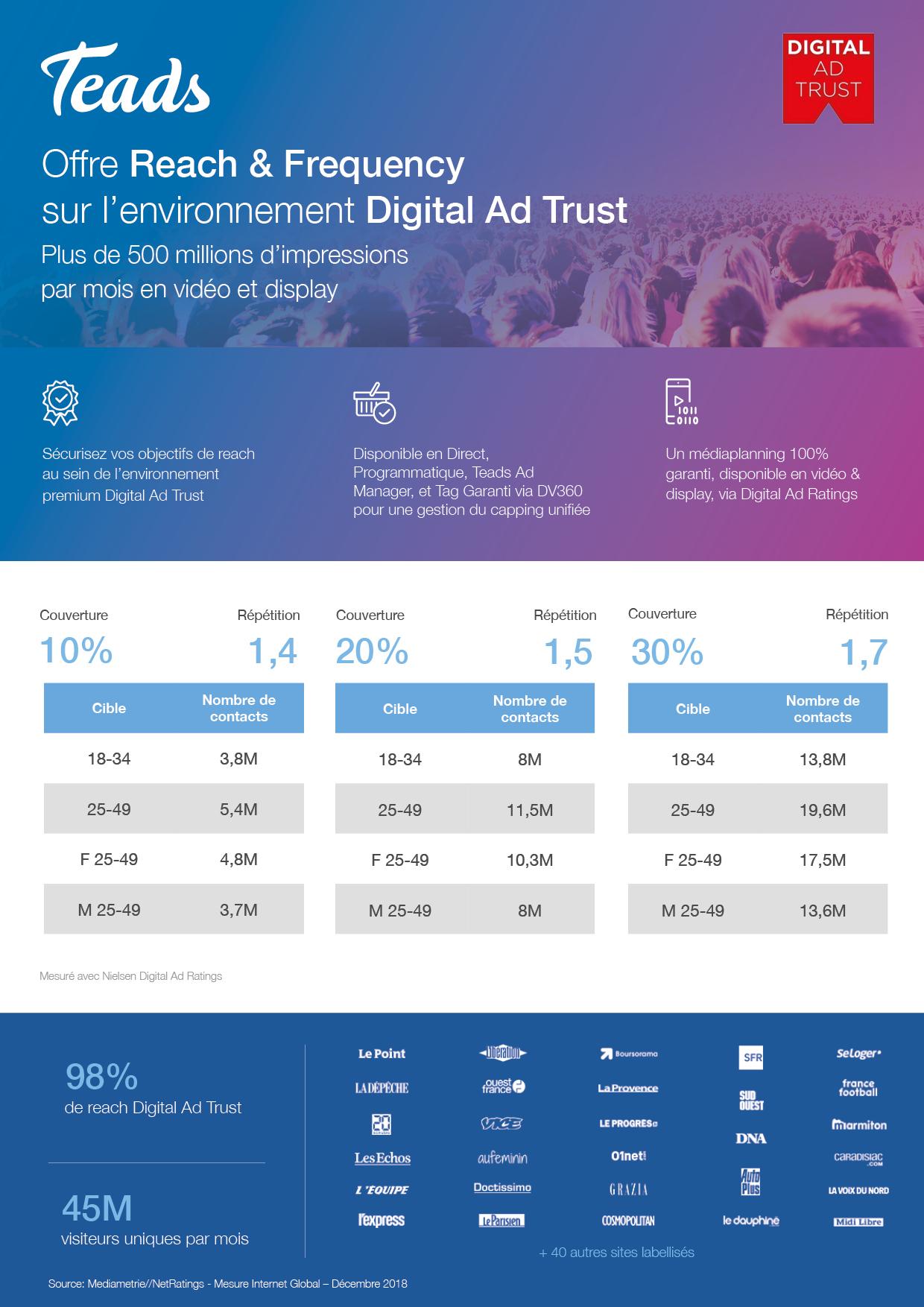 Teads_Reach-Frequency-Digital-Ad-Trust
